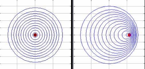 A graphic representation of the Doppler Shift