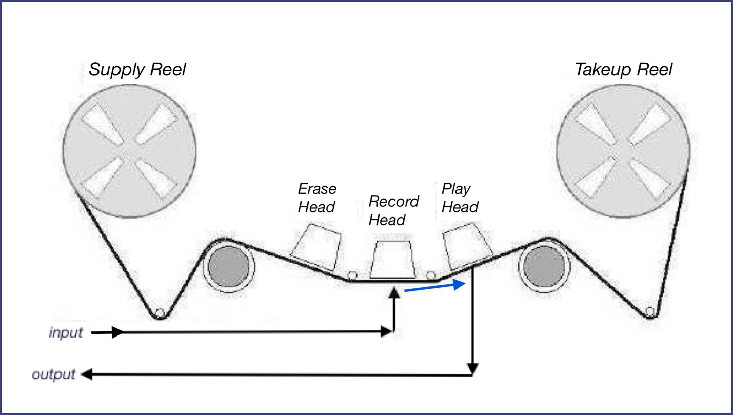 A drawing of the trajectory of a piece of magnetic tape between the reels, passing the erase, record, and playback heads.