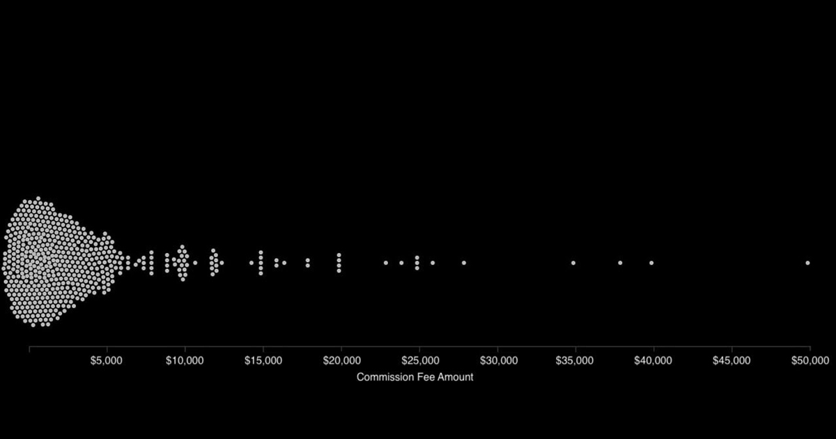 A chart showing the range of composer commissioning fees.