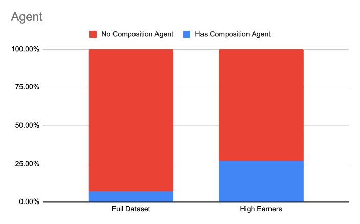 Graphics comparing commissioning earning of total respondents with higher earners based on whether or not they have agents.
