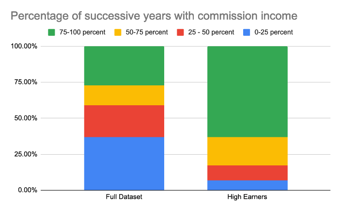 Graphics comparing commissioning earning of total respondents with higher earners back on their percentage of successive years with commission income.