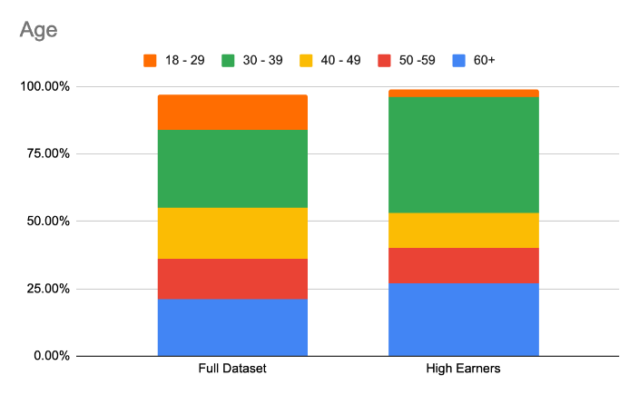 Graphics comparing commissioning earning of total respondents with higher earners based on their age.