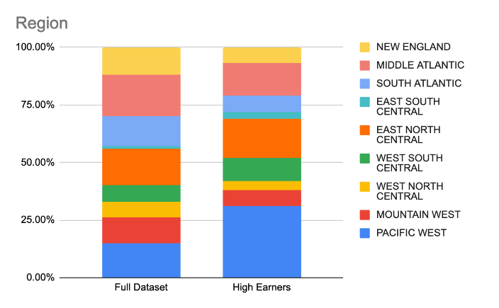 Graphics comparing commissioning earning of total respondents with higher earners based on the geographic region in which they live.
