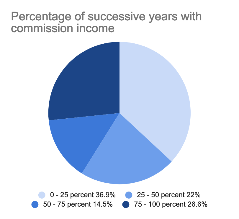 A pie chart showing the percentage successive years with commission income of composers queried in the survey.