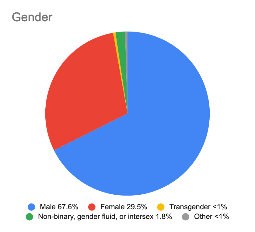 A pie chart showing the gender of composers queried in the survey.