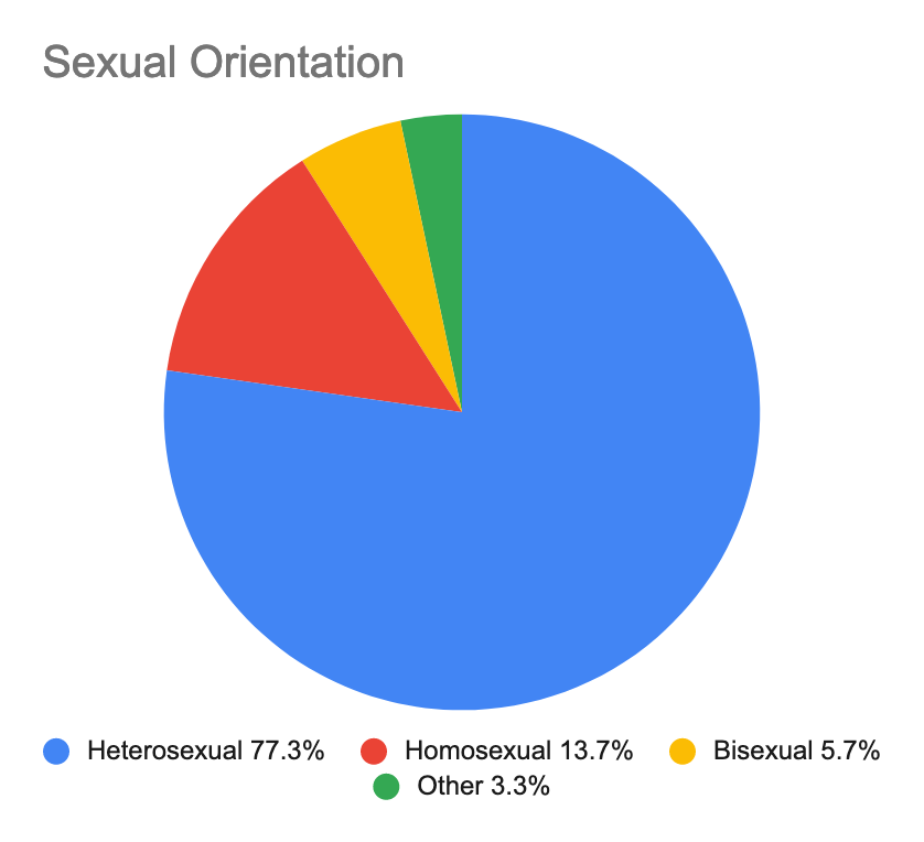 A pie chart showing the sexual orientation of composers queried in the survey.