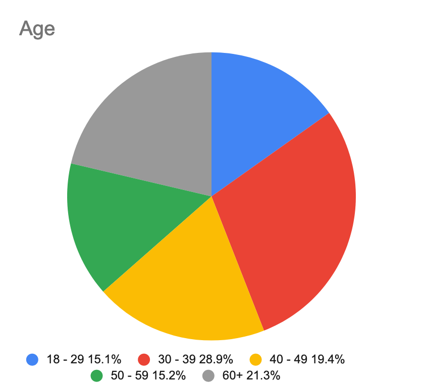 A pie chart showing the age of composers queried in the survey.