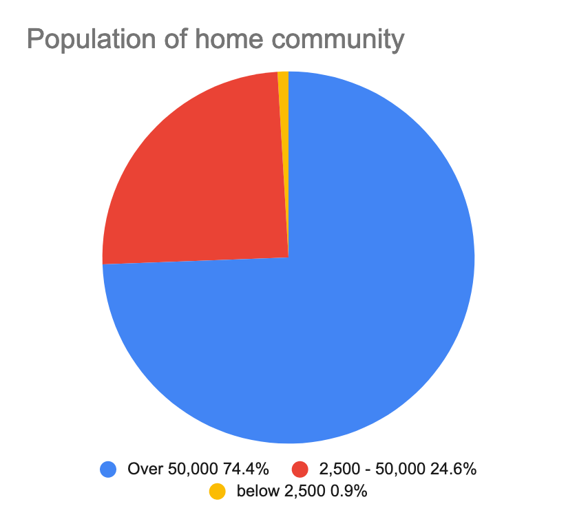 A pie chart showing the populations of the home communities where composers queried in the survey live.