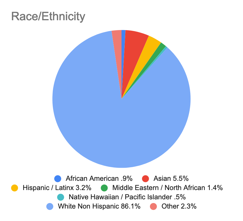 A pie chart showing the race/ethnicity of composers queried in the survey.