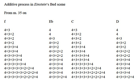 Einstein-Bed-process