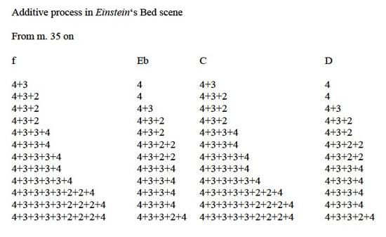 Einstein-Bed-process