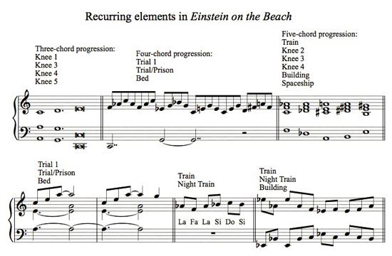 Einstein-Elements