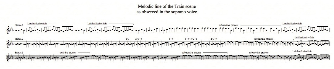 Einstein Train melody