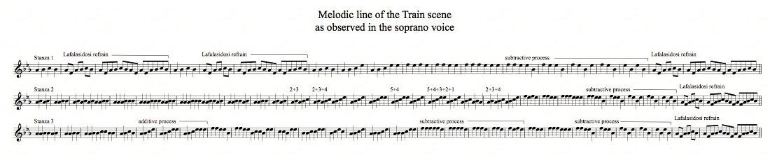 Einstein Train melody