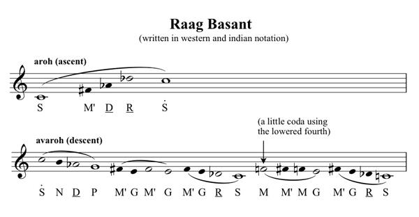 Music notation for Raag Basant
