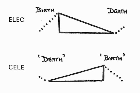 From Daphne Oram, An Individual Note  of Music, Sound and Electronics (1972).
