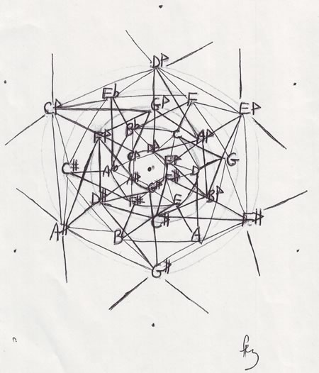 A hand drawn diagram showing a lattice of chormodal intervallic relationships.
