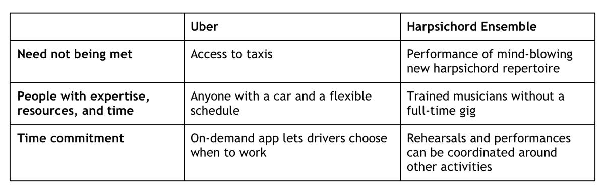 Uber vs Ensemble