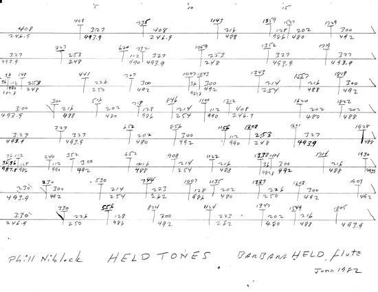 Held Tones score