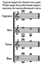 Voicing and tessitura are important considerations when writing for chorus.